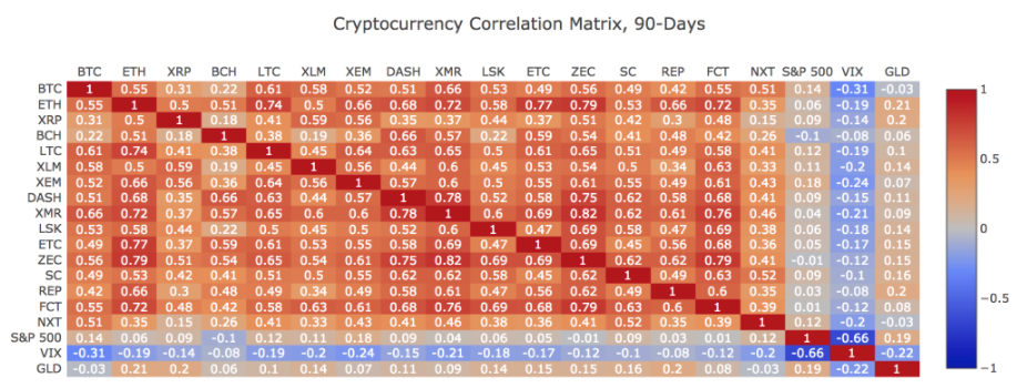 equity markets vs cryptocurrency markets