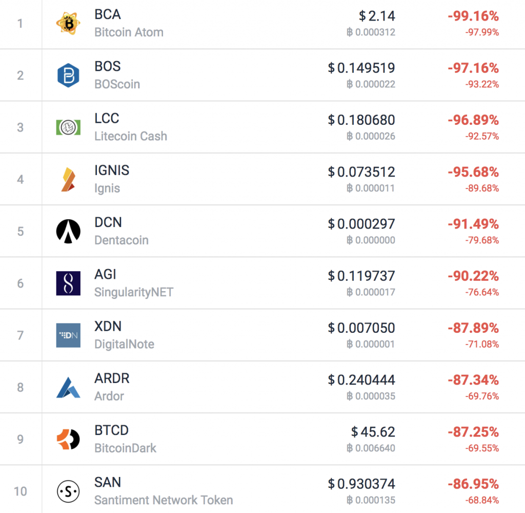 last month best cryptocurrency
